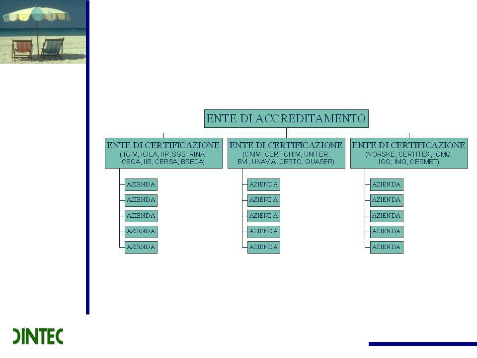 10 Progetto di classificazione delle imprese alberghiere