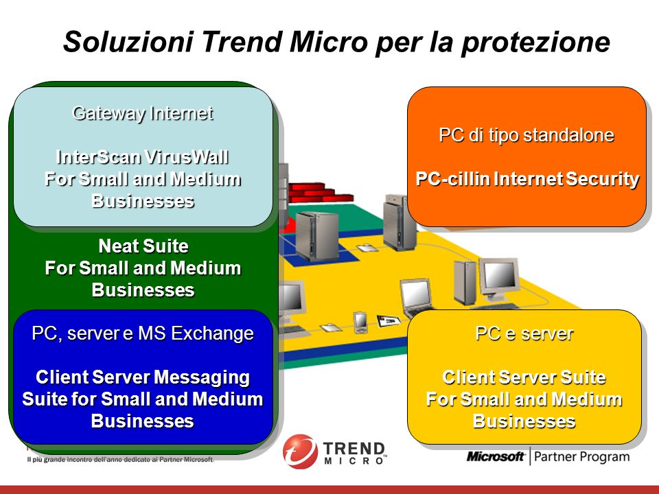 Sistema di Difesa Stratificato Protezione di tutti gli strati della rete Sicurezza del Messaging Sicurezza del Gateway e del Web Sicurezza dei Client, Server e Storage Gestione Centralizzata
