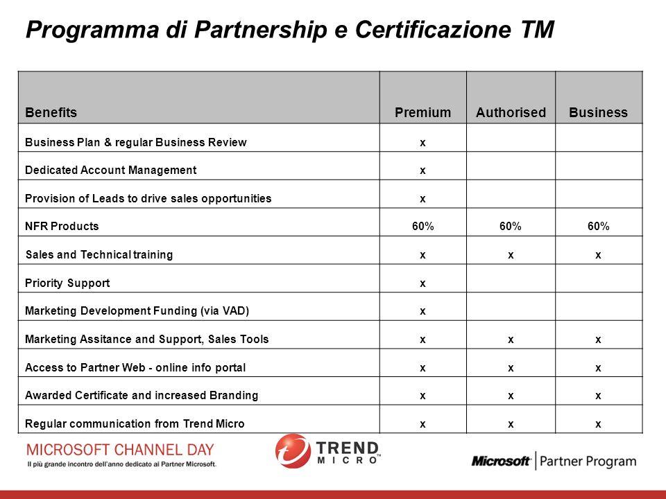 Programma di Partnership e Certificazione TM Requisiti per tutti i livelli: –Minimo fatturato –Partecipazione Obbligatoria ai Pro Sales Day trimestral