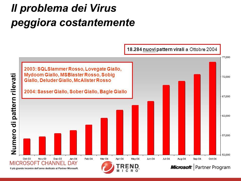 Nuove Minacce e le Soluzioni Trend Micro