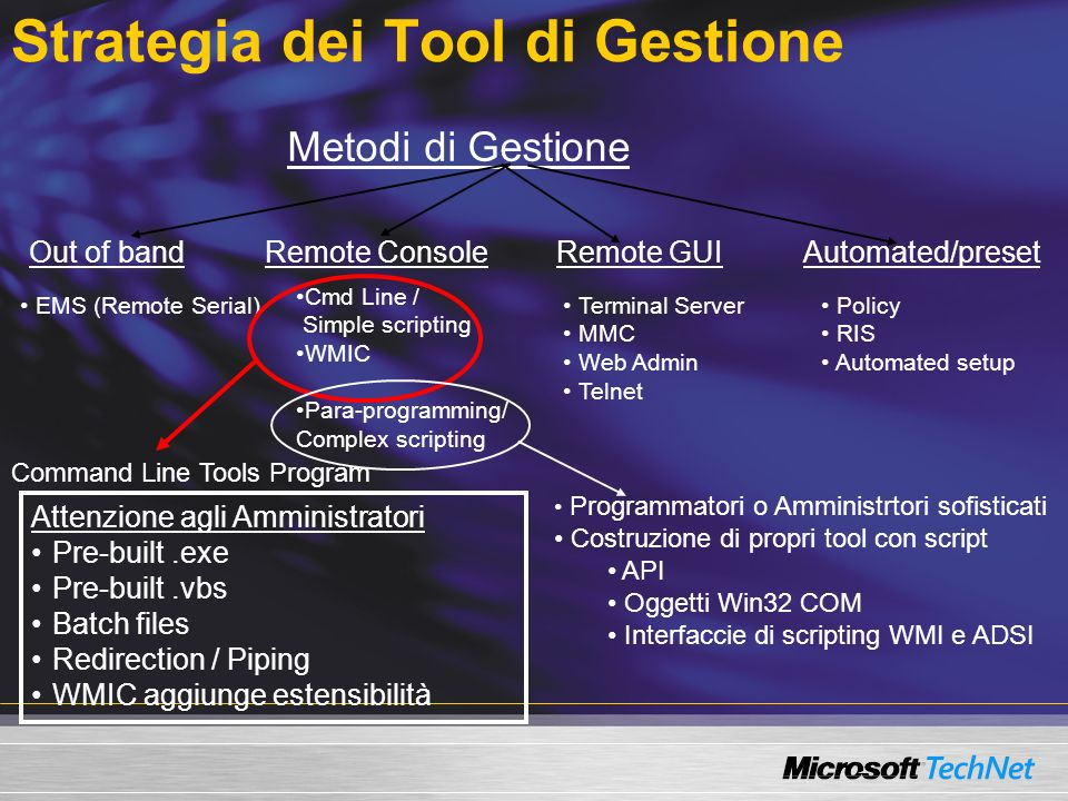Strategia dei Tool di Gestione Metodi di Gestione Out of bandRemote ConsoleRemote GUIAutomated/preset EMS (Remote Serial) Cmd Line / Simple scripting WMIC Para-programming/ Complex scripting Terminal Server MMC Web Admin Telnet Policy RIS Automated setup Attenzione agli Amministratori Pre-built.exe Pre-built.vbs Batch files Redirection / Piping WMIC aggiunge estensibilità Programmatori o Amministrtori sofisticati Costruzione di propri tool con script API Oggetti Win32 COM Interfaccie di scripting WMI e ADSI Command Line Tools Program