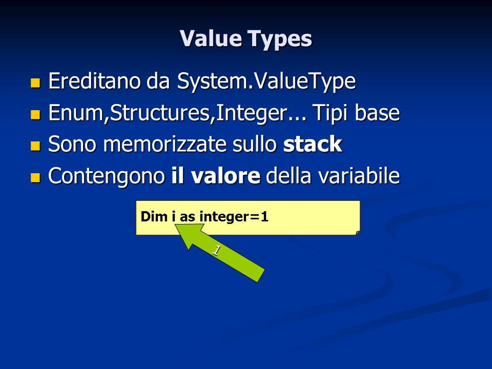 Value Types Ereditano da System.ValueType Ereditano da System.ValueType Enum,Structures,Integer... Tipi base Enum,Structures,Integer... Tipi base Sono