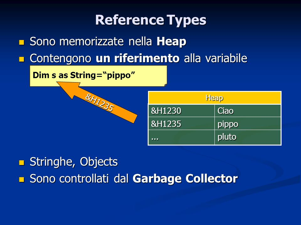 Reference Types Sono memorizzate nella Heap Sono memorizzate nella Heap Contengono un riferimento alla variabile Contengono un riferimento alla variab