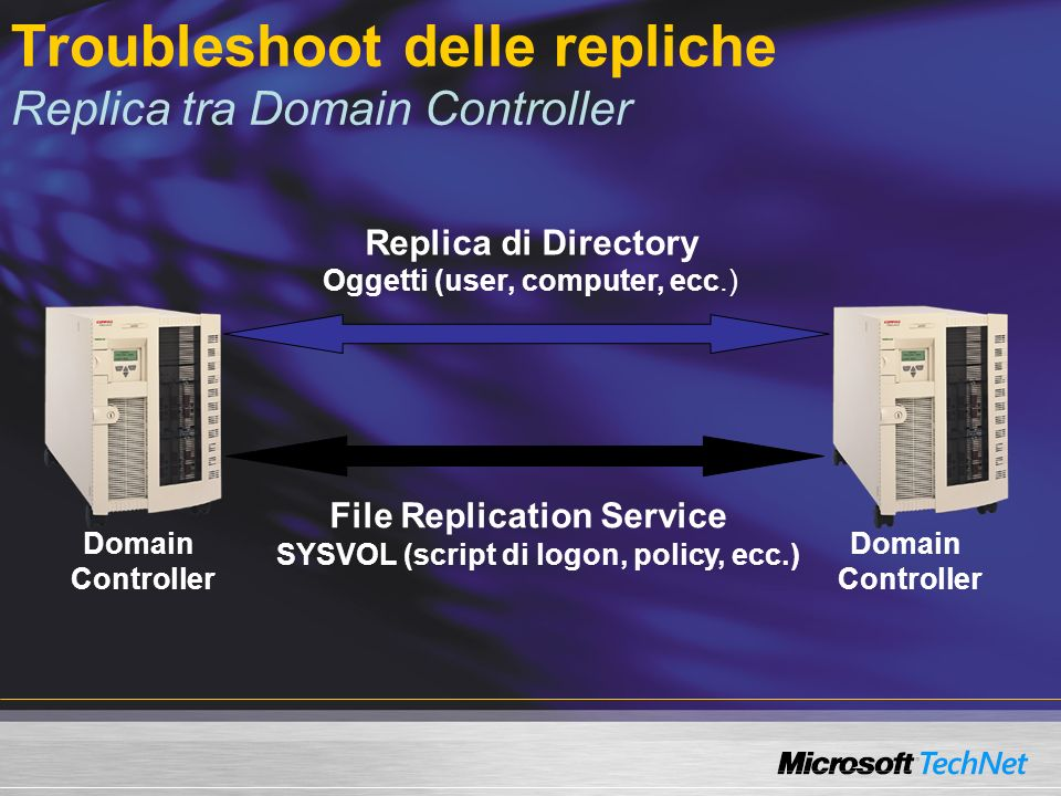 Troubleshoot delle repliche Replica tra Domain Controller Domain Controller Domain Controller Replica di Directory File Replication Service Oggetti (user, computer, ecc.) SYSVOL (script di logon, policy, ecc.)