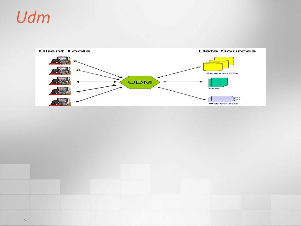 6 XML/A or ODBO DW Datamart Datamart BI Applications MOLAP MOLAP Reporting Tool (1) ToolData Source OLAP Browser (2) OLAP Browser (1) Reporting Tool (2) UDM AnalysisServices