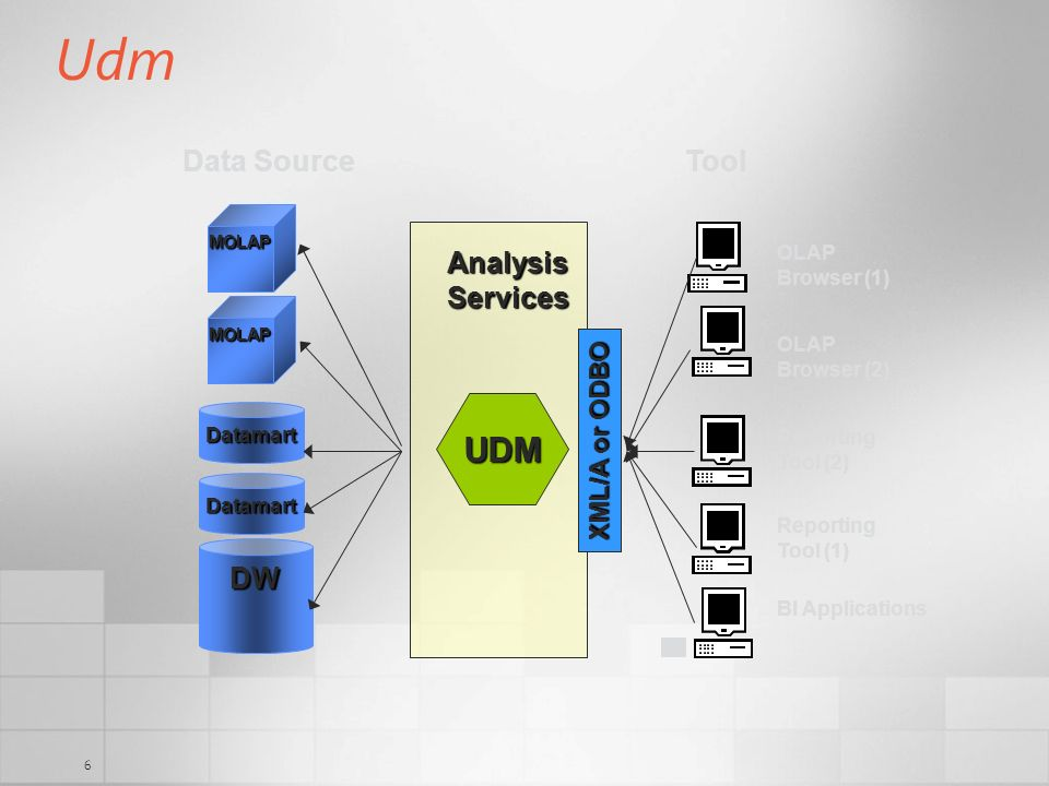 7 Udm Security Basic Dimensional Model Cubes and Dimensions Storage/caching policies Linked objects Data Source View Customer ID (PK) Name Age Order Order# (PK) CustomerID DueDate Calculations Scope(Customer.Country.USA, *); Sales = 2; End Scope; End-user Model Translations Actions KPIs …