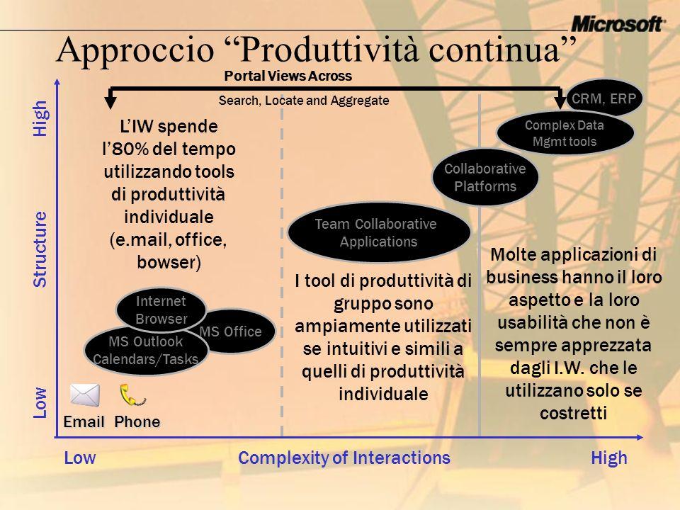 Approccio Produttività continua MS Office Collaborative Platforms CRM, ERP MS Outlook Calendars/Tasks Low Structure High Complex Data Mgmt tools Low C