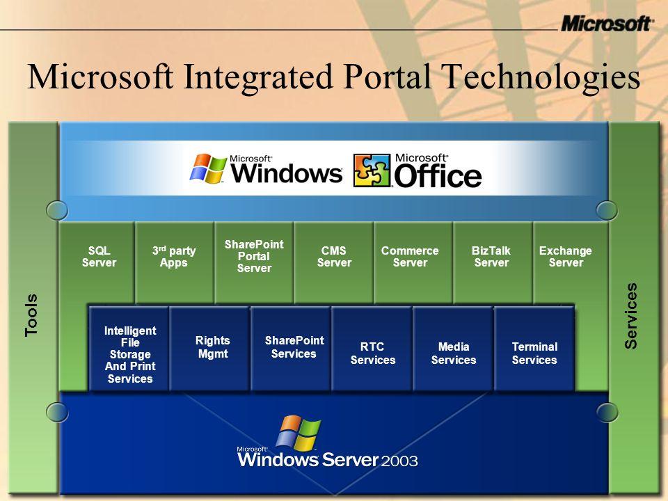 Microsoft Integrated Portal Technologies. Tools SQL Server 3 rd party Apps SharePoint Portal Server CMS Server Commerce Server BizTalk Server Exchange