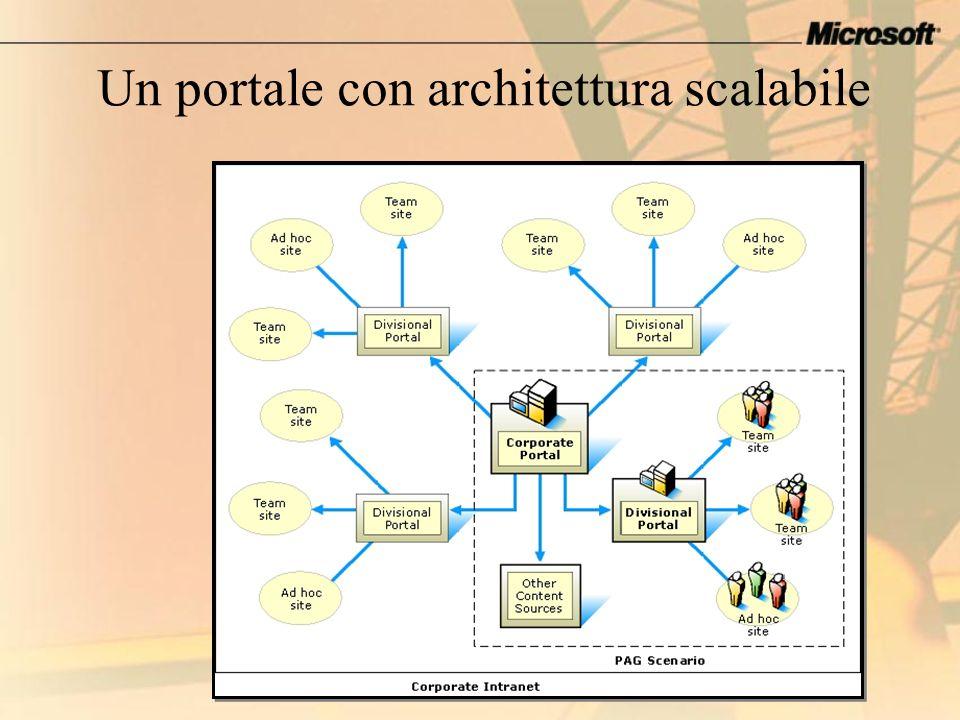 Un portale con architettura scalabile