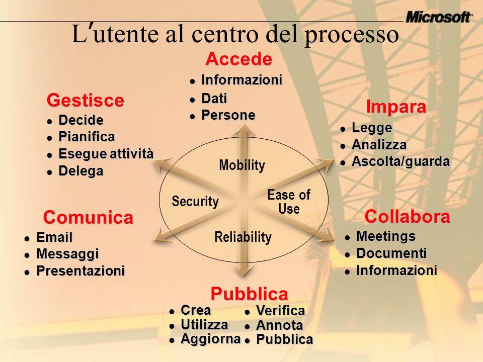 Mobility Reliability Security Ease of Use Collabora Meetings Meetings Documenti Documenti Informazioni Informazioni Impara Legge Legge Analizza Analiz