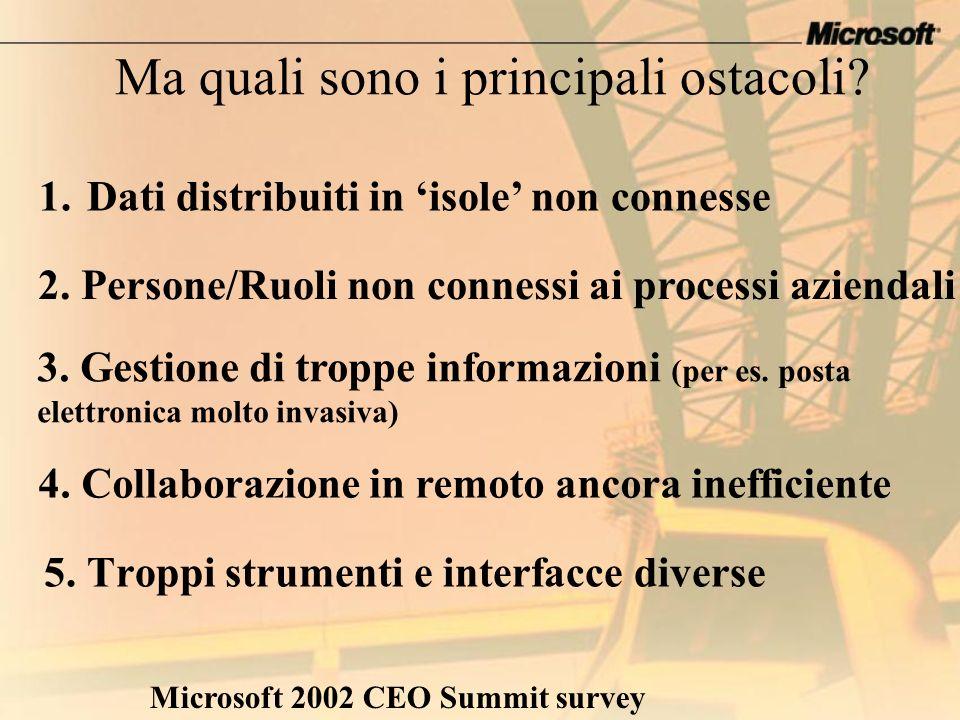 Ma quali sono i principali ostacoli? 5. Troppi strumenti e interfacce diverse Microsoft 2002 CEO Summit survey 1.Dati distribuiti in isole non conness