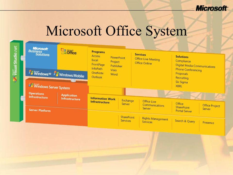 Smart Client Architecture: Smart Documents Tecnologia Supporto per gli Smart documents nativo XML in Word ed Excel con Office Professional