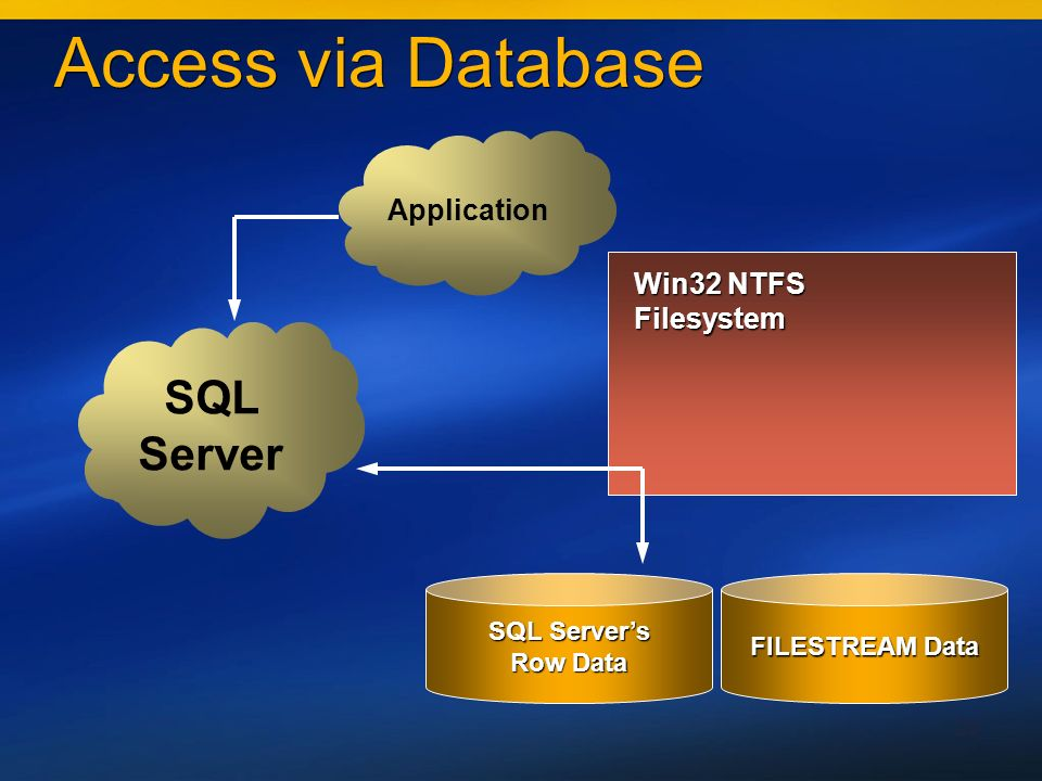 20 Access via Database FILESTREAM Data SQL Servers Row Data SQL Server Application Win32 NTFS Filesystem