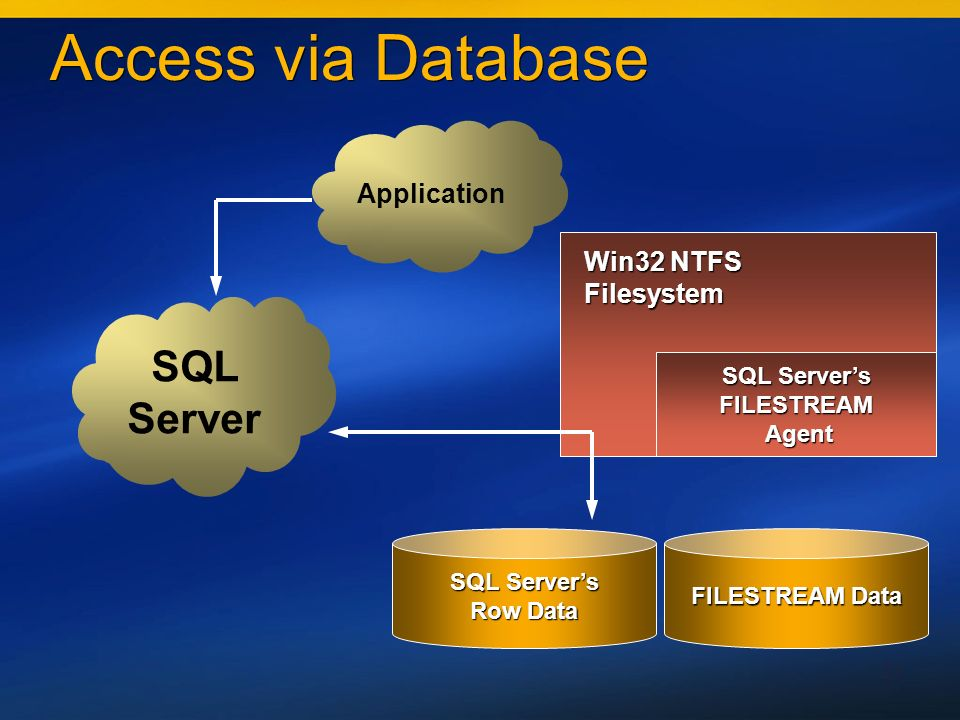 21 Access via Database SQL Servers FILESTREAM Agent Agent FILESTREAM Data SQL Servers Row Data SQL Server Application Win32 NTFS Filesystem