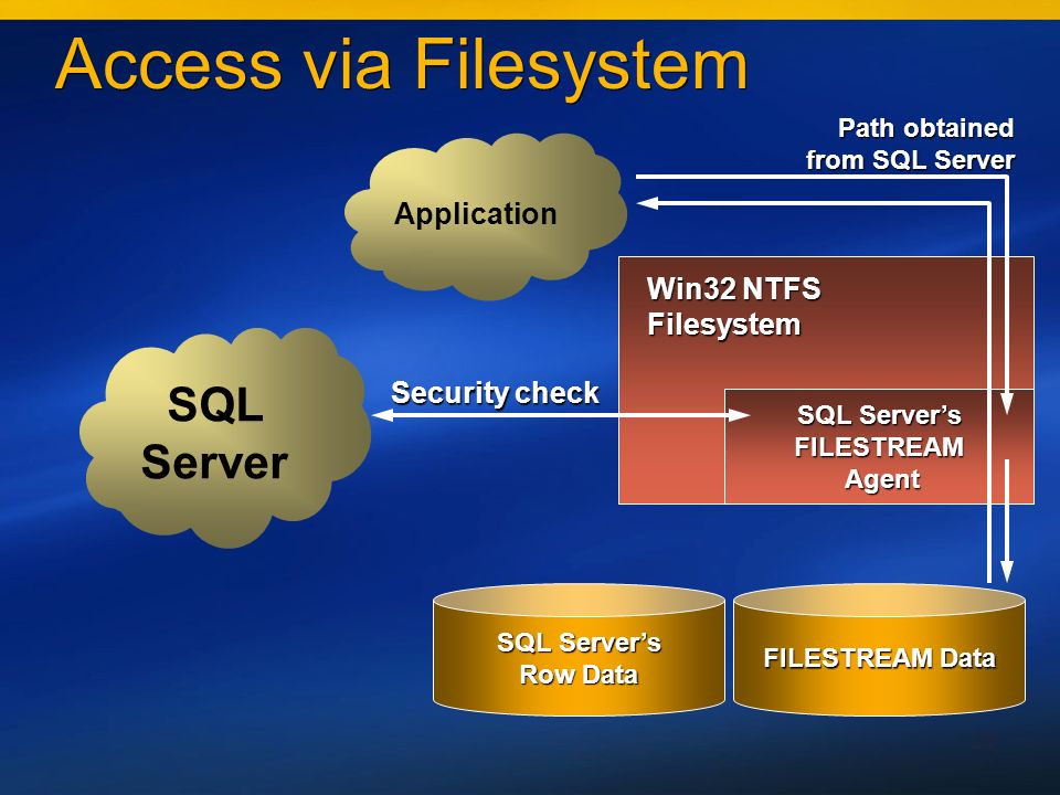 28 Access via Filesystem SQL Servers FILESTREAM Agent Agent FILESTREAM Data SQL Servers Row Data SQL Server Application Win32 NTFS Filesystem Security check Path obtained from SQL Server
