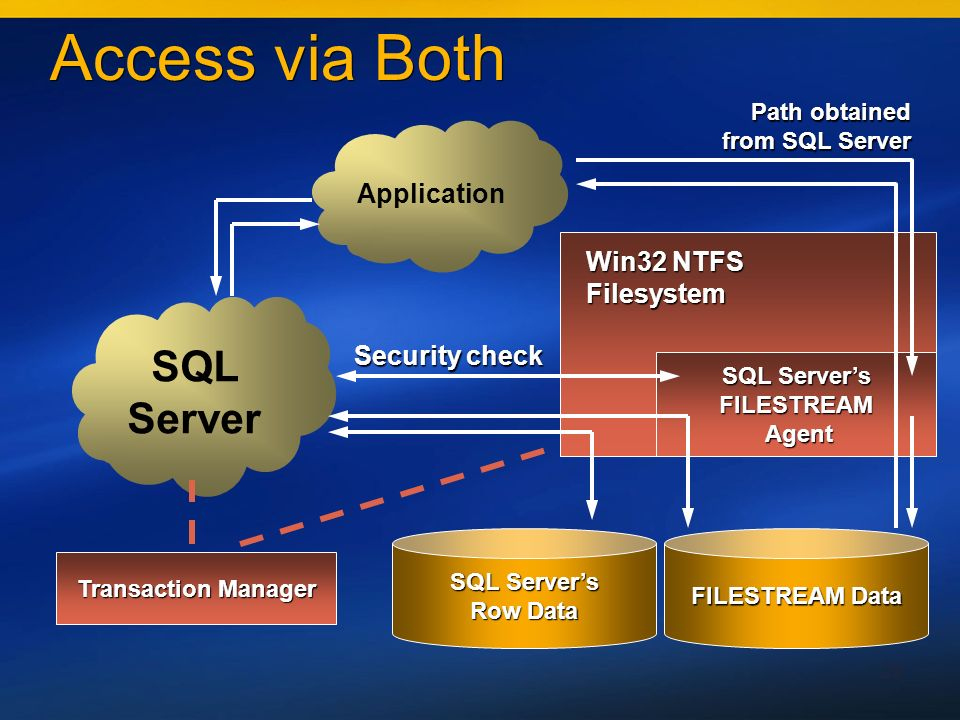 29 Access via Both SQL Servers FILESTREAM Agent Agent FILESTREAM Data SQL Servers Row Data SQL Server Application Win32 NTFS Filesystem Security check Path obtained from SQL Server Transaction Manager
