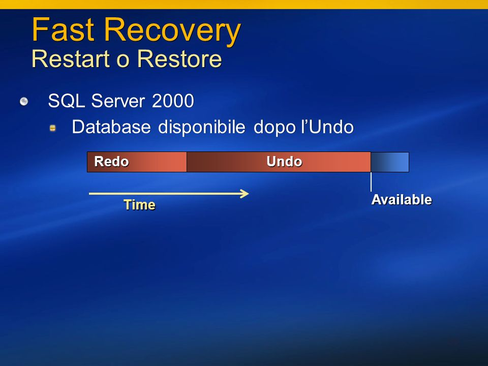 30 Fast Recovery Restart o Restore SQL Server 2000 Database disponibile dopo lUndo SQL Server 2000 Database disponibile dopo lUndo UndoRedo Available Time