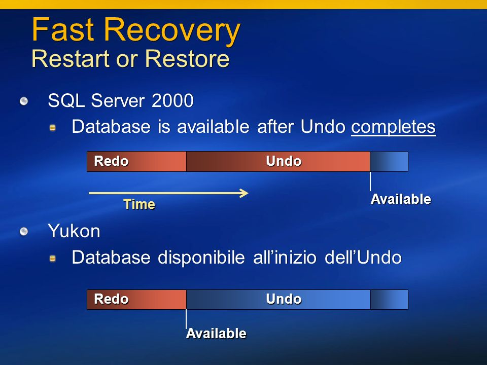 31 Fast Recovery Restart or Restore SQL Server 2000 Database is available after Undo completes Yukon Database disponibile allinizio dellUndo SQL Server 2000 Database is available after Undo completes Yukon Database disponibile allinizio dellUndo UndoRedo AvailableUndoRedoAvailable Time