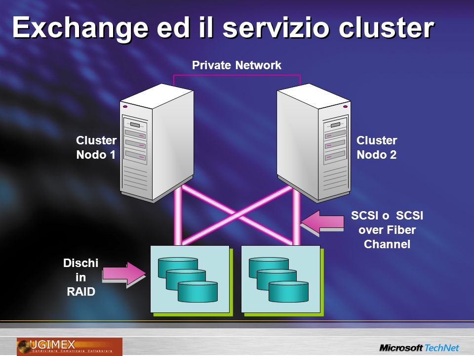 Exchange ed il servizio cluster Private Network Cluster Nodo 1 Cluster Nodo 2 Dischi in RAID SCSI o SCSI over Fiber Channel