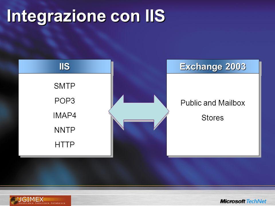 Integrazione con IIS Exchange 2003 Public and Mailbox Stores Public and Mailbox StoresIISIIS SMTP POP3 IMAP4 NNTP HTTP SMTP POP3 IMAP4 NNTP HTTP