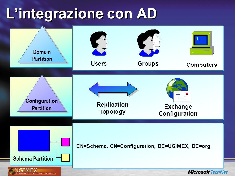 Lintegrazione con AD Schema Partition CN=Schema, CN=Configuration, DC=UGIMEX, DC=org Users Computers Groups Domain Partition Configuration Partition Exchange Configuration Replication Topology