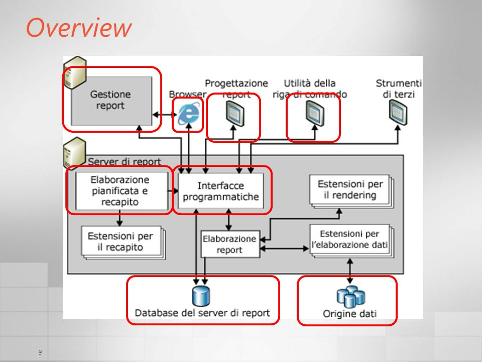 9 Overview