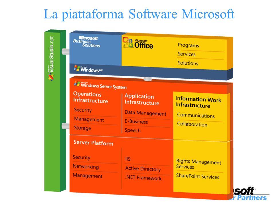 La piattaforma Software Microsoft