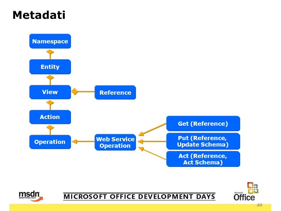 20 Metadati Reference Entity View Action Operation Web Service Operation Namespace Act (Reference, Act Schema) Put (Reference, Update Schema) Get (Ref