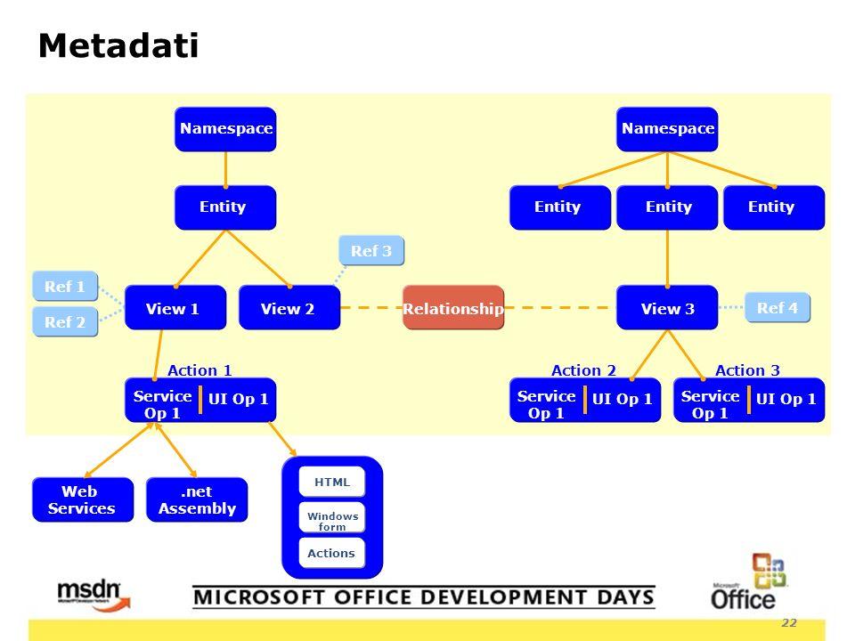 22 Metadati View 2Relationship Service Op 1 UI Op 1 Service Op 1 UI Op 1 Service Op 1 UI Op 1 Web Services.net Assembly HTML Windows form Actions Ref 3 Ref 1 Ref 2 Action 1Action 3Action 2 View 1 Entity Namespace Ref 4 View 3 Entity Namespace