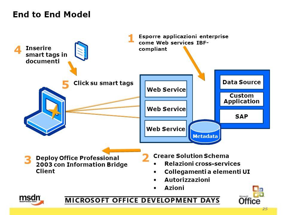 25 End to End Model Esporre applicazioni enterprise come Web services IBF- compliant 1 Data Source Custom Application SAP Creare Solution Schema Relaz