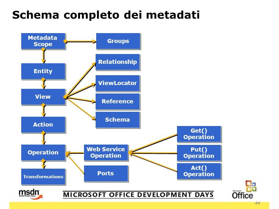 44 Schema completo dei metadati Metadata Scope Metadata Scope Entity View Reference Operation Schema Relationship Web Service Operation Web Service Operation Action Get() Operation Get() Operation Put() Operation Put() Operation Act() Operation Act() Operation ViewLocator Ports Transformations Groups