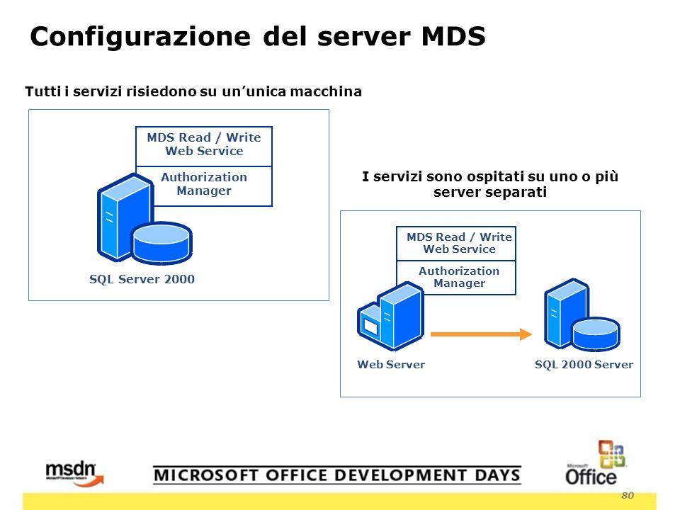 80 Tutti i servizi risiedono su ununica macchina I servizi sono ospitati su uno o più server separati SQL Server 2000 MDS Read / Write Web Service Authorization Manager Configurazione del server MDS MDS Read / Write Web Service Authorization Manager SQL 2000 ServerWeb Server