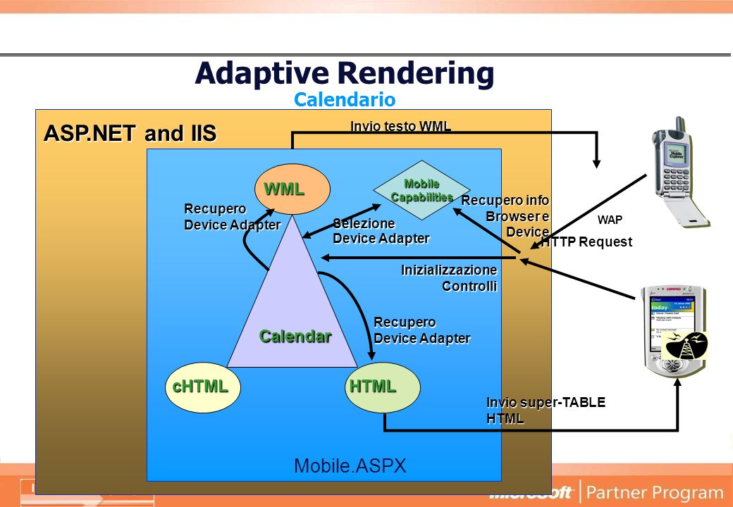 Adaptive Rendering Calendario WML cHTMLHTML Calendar MobileCapabilities HTTP Request Invio super-TABLE HTML Mobile.ASPX Recupero Device Adapter Recupero info Browser e Device Selezione Device Adapter Recupero Device Adapter WAP ASP.NET and IIS Invio testo WML Inizializzazione Controlli