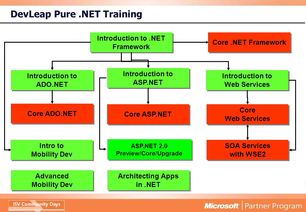 DevLeap Pure.NET Training Introduction to.NET Framework Architecting Apps in.NET Introduction to Web Services Introduction to ASP.NET Introduction to ADO.NET Core ASP.NET Core ADO.NET Core Web Services Core.NET Framework SOA Services with WSE2 ASP.NET 2.0 Preview/Core/Upgrade Intro to Mobility Dev Advanced Mobility Dev