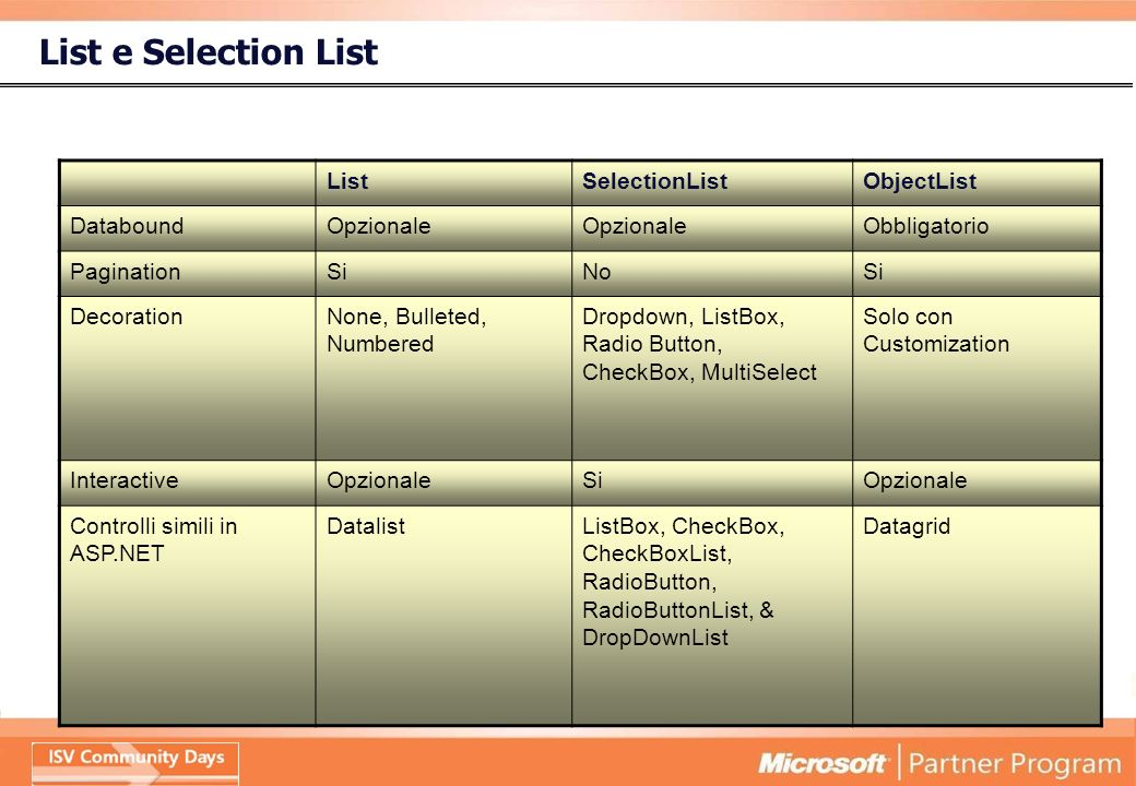 List e Selection List ListSelectionListObjectList DataboundOpzionale Obbligatorio PaginationSiNoSi DecorationNone, Bulleted, Numbered Dropdown, ListBox, Radio Button, CheckBox, MultiSelect Solo con Customization InteractiveOpzionaleSiOpzionale Controlli simili in ASP.NET DatalistListBox, CheckBox, CheckBoxList, RadioButton, RadioButtonList, & DropDownList Datagrid