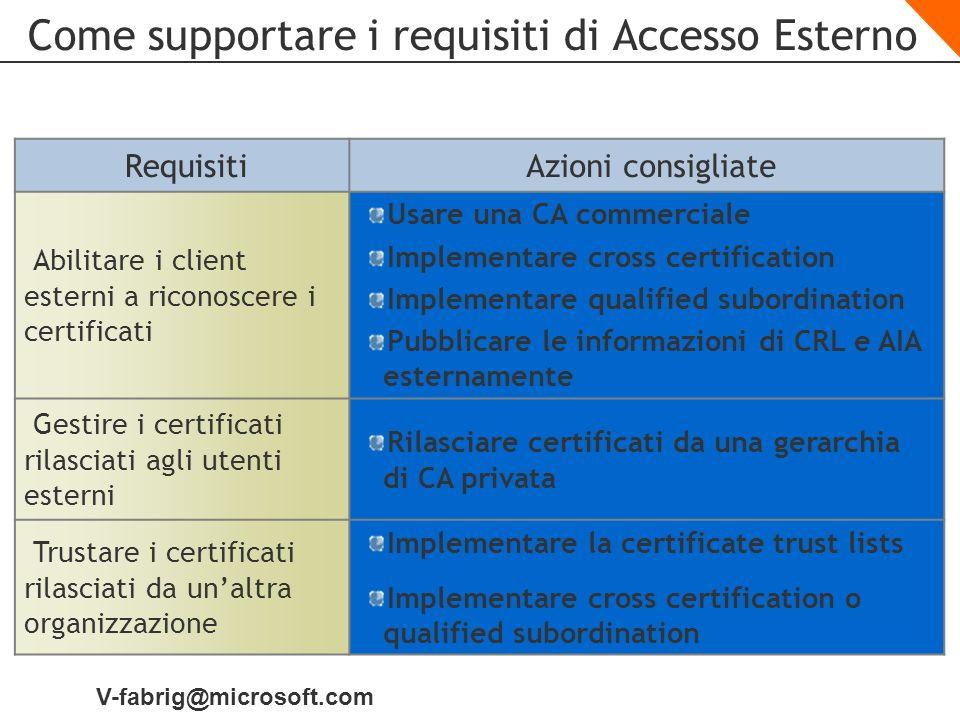 V-fabrig@microsoft.com Come supportare i requisiti di Accesso Esterno RequisitiAzioni consigliate Abilitare i client esterni a riconoscere i certifica
