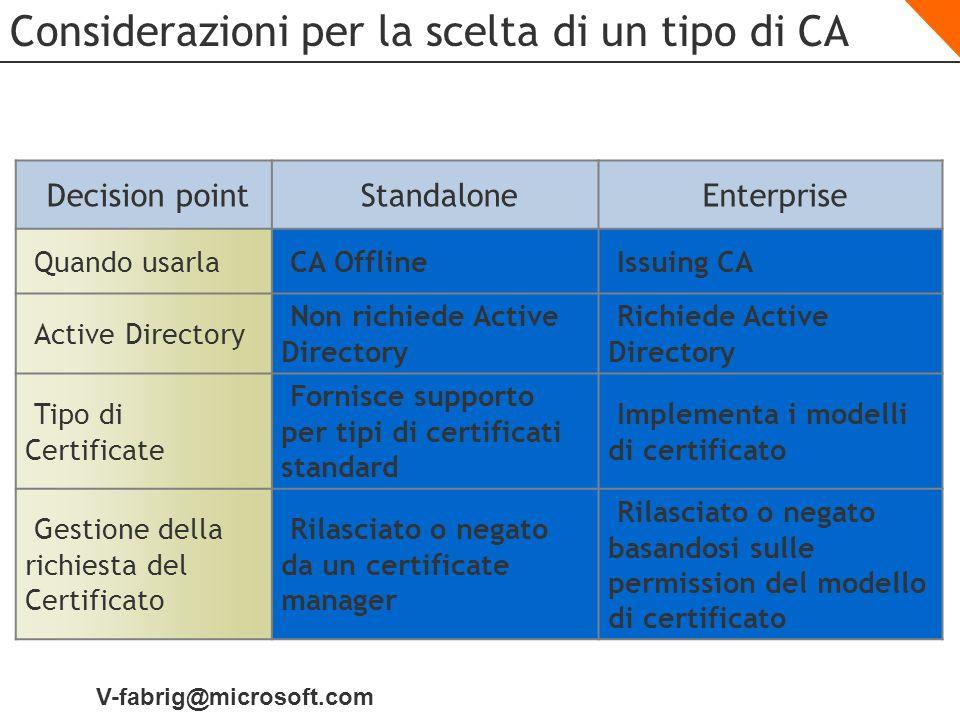 V-fabrig@microsoft.com Considerazioni per la scelta di un tipo di CA Decision pointStandaloneEnterprise Quando usarlaCA OfflineIssuing CA Active Direc