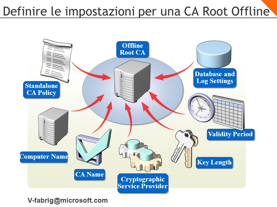 V-fabrig@microsoft.com Definire le impostazioni per una CA Root Offline Offline Root CA Standalone CA Policy Validity Period Key Length Database and Log Settings Cryptographic Service Provider CA Name Computer Name