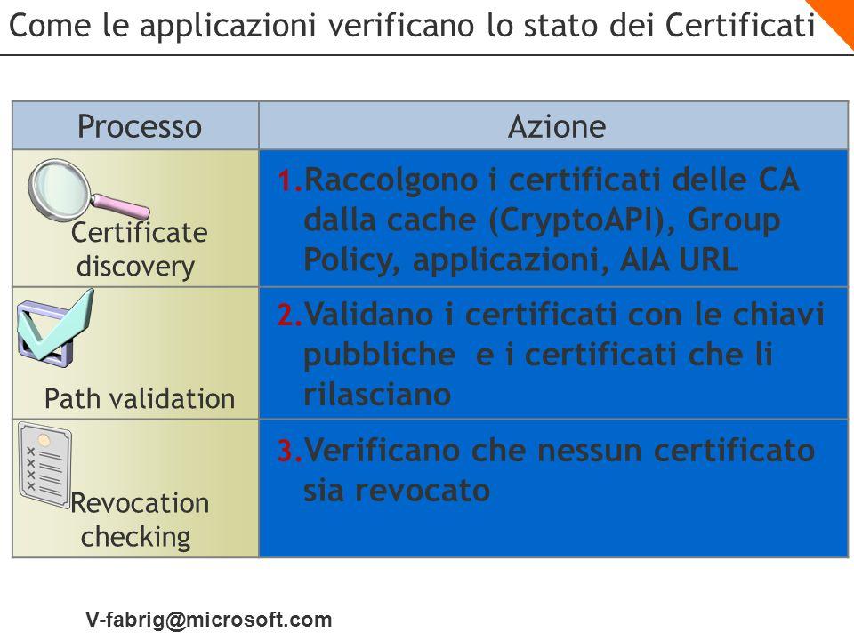 V-fabrig@microsoft.com Come le applicazioni verificano lo stato dei Certificati Processo Azione Certificate discovery 1. Raccolgono i certificati dell