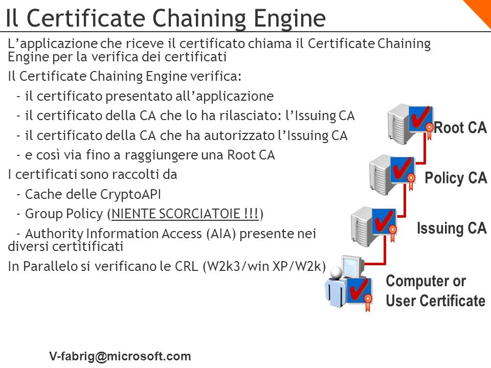 V-fabrig@microsoft.com Il Certificate Chaining Engine Root CA Issuing CA Policy CA Computer or User Certificate Lapplicazione che riceve il certificat