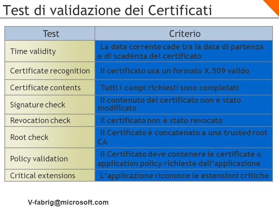 V-fabrig@microsoft.com Test di validazione dei Certificati TestCriterio Time validity La data corrente cade tra la data di partenza e di scadenza del