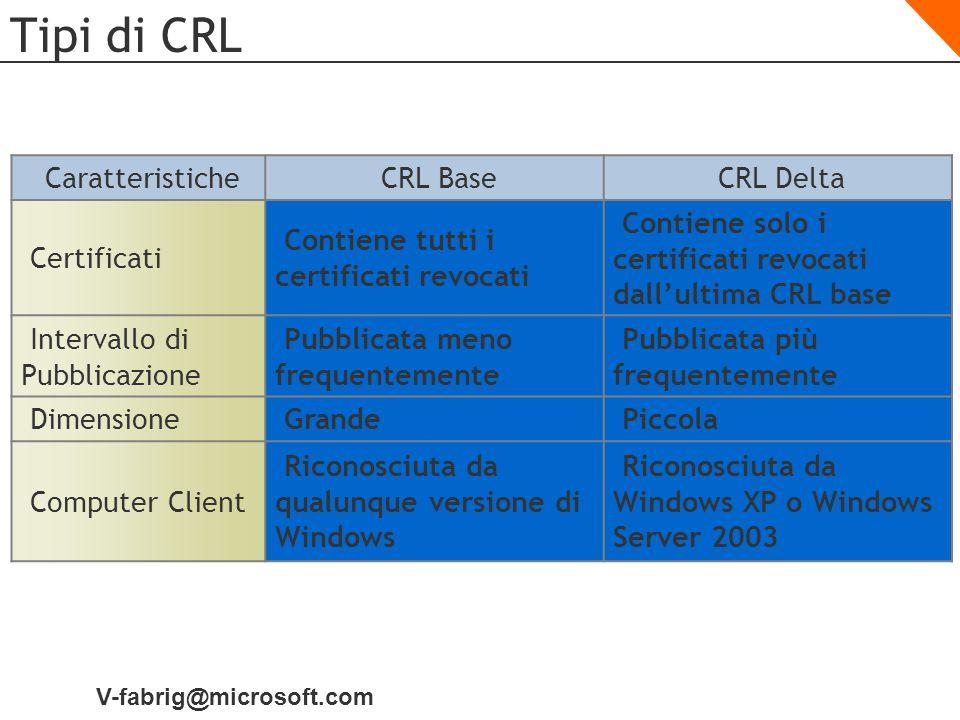 V-fabrig@microsoft.com Tipi di CRL CaratteristicheCRL BaseCRL Delta Certificati Contiene tutti i certificati revocati Contiene solo i certificati revo