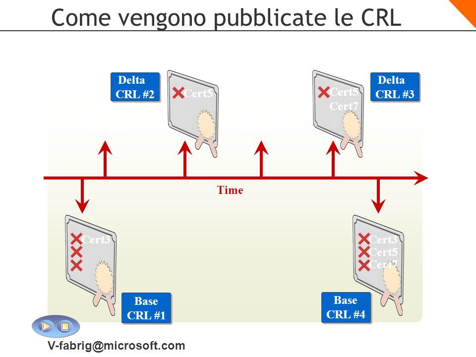V-fabrig@microsoft.com Come vengono pubblicate le CRL Time Revoke Cert5 Revoke Cert7 Base CRL #4 Cert3 Cert5 Cert7 Delta CRL #2 Delta CRL #3 Cert5 Cer
