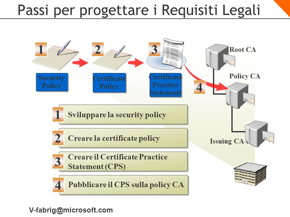 V-fabrig@microsoft.com Passi per progettare i Requisiti Legali Security Policy 1 1 Sviluppare la security policy 1 1 Root CA Policy CA Issuing CA 4 4