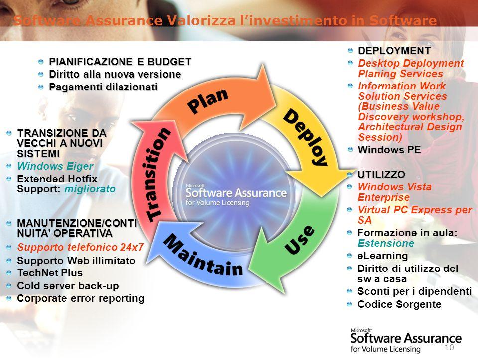 Worldwide Licensing and Pricing FY06 10 PIANIFICAZIONE E BUDGET Diritto alla nuova versione Pagamenti dilazionati UTILIZZO Windows Vista Enterprise Vi