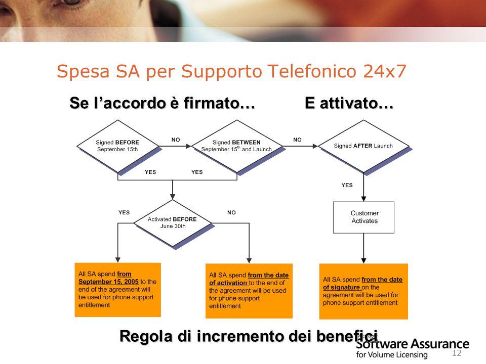Worldwide Licensing and Pricing FY06 12 Spesa SA per Supporto Telefonico 24x7 Se laccordo è firmato… E attivato… Regola di incremento dei benefici