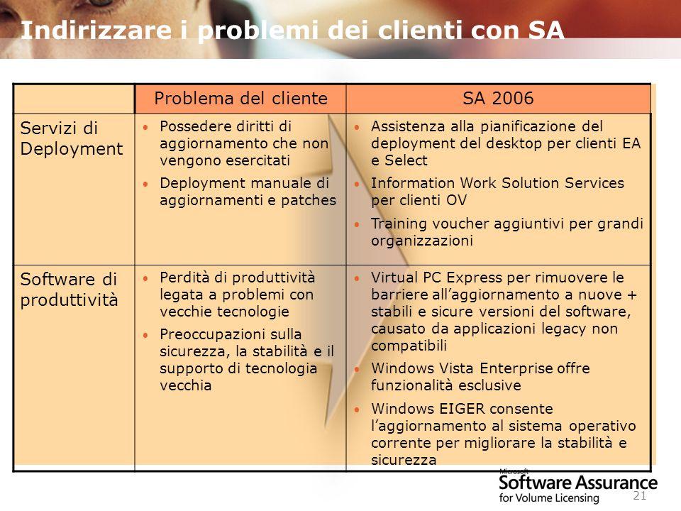 Worldwide Licensing and Pricing FY06 21 Indirizzare i problemi dei clienti con SA Problema del clienteSA 2006 Servizi di Deployment Possedere diritti