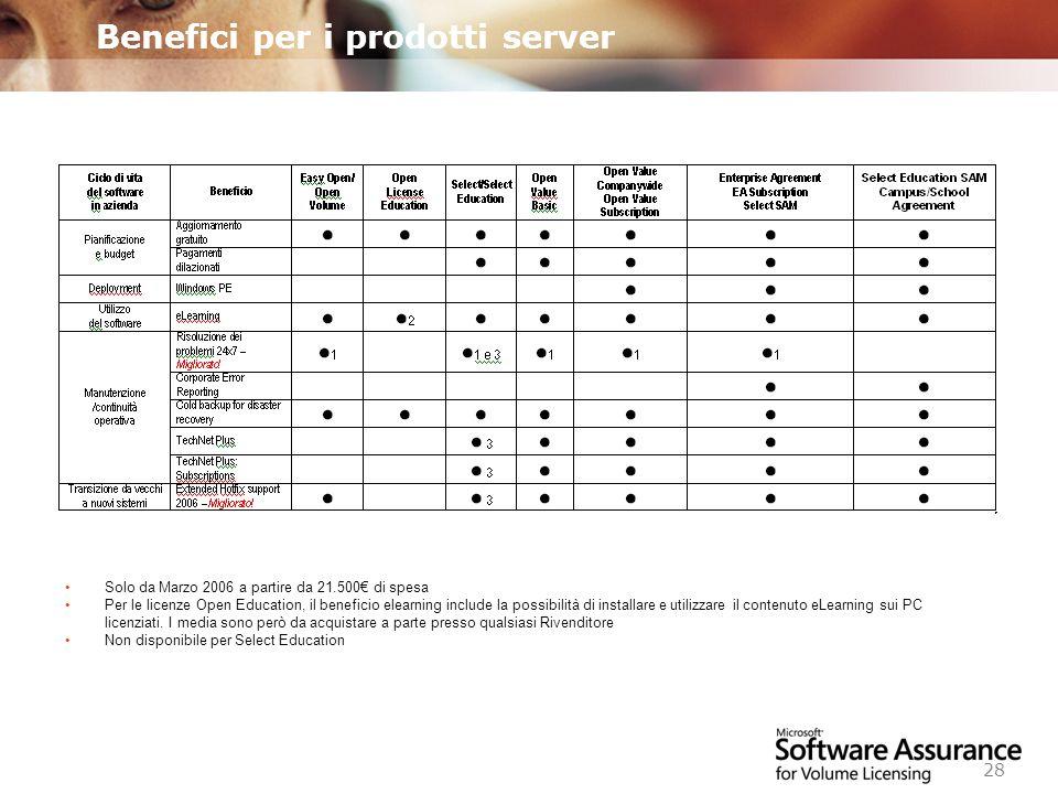 Worldwide Licensing and Pricing FY06 28 Benefici per i prodotti server Solo da Marzo 2006 a partire da 21.500 di spesa Per le licenze Open Education, il beneficio elearning include la possibilità di installare e utilizzare il contenuto eLearning sui PC licenziati.