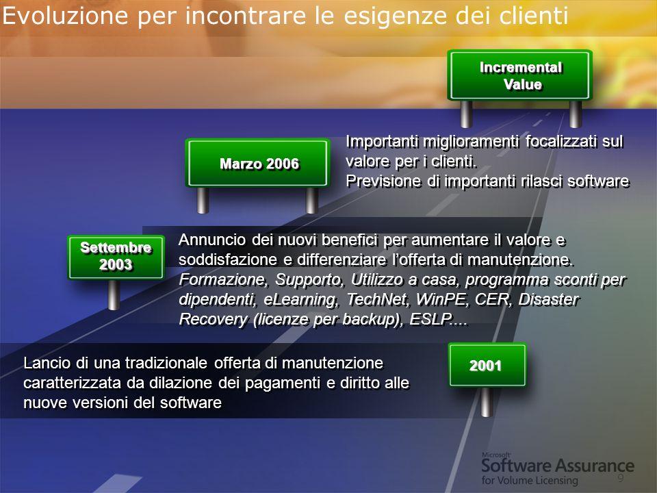 Worldwide Licensing and Pricing FY06 9 Evoluzione per incontrare le esigenze dei clienti Marzo 2006 Lancio di una tradizionale offerta di manutenzione