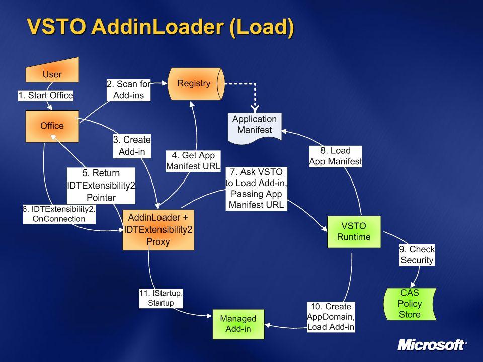VSTO AddinLoader (Load)